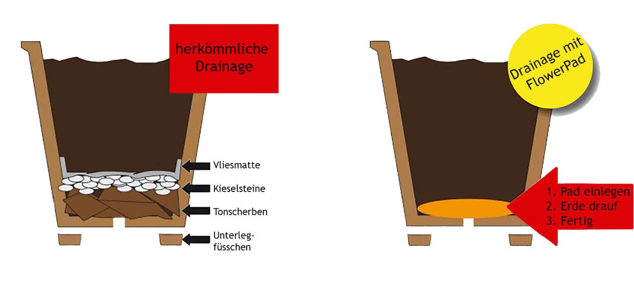 Ganz und zu Extrem Pflanzkübel und Blumenkübel richtig bepflanzen   Hentschke Keramik &RX_23